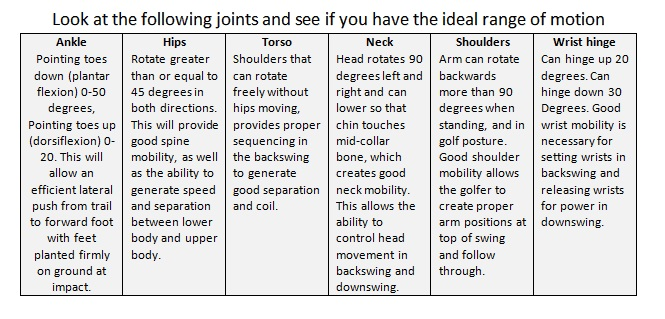 Golf mobility